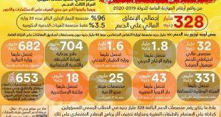 ابن دمياط أ/ ممدوح الولي يضرب من جديد الدعم بيروح فين ؟!!