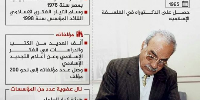 الدكتور محمد عمارة في ذمة الله