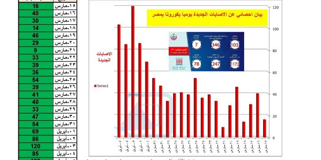 بيان إحصائي بعدد الاصابات الجديدة بفيروس كورونا المستحدث ج.م.ع. (Covid_19- Egypt) من 15 مارس الى 5 ابريل 2020