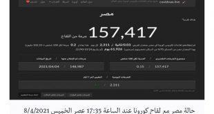 مصر مائة عام من كورونا
