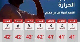 غدا ارتفاع بدرجات الحرارة على كافة الأنحاء والعظمى بالقاهرة 40 درجة